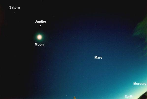 Obloha a planety