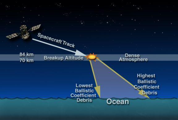 Reingreso del Observatorio Compton