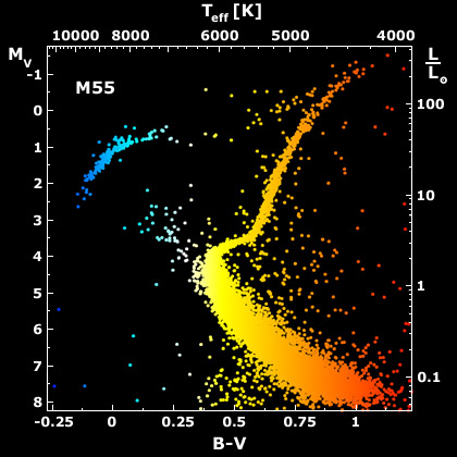 Diagram barva - magnituda pro M55