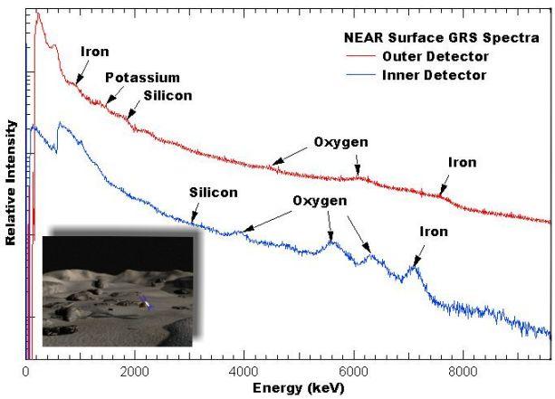 Superviviente: NEAR Shoemaker en el asteroide Eros