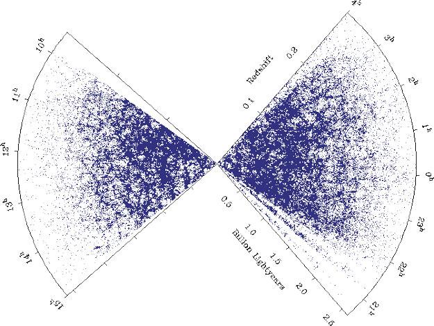 El 2dF muestra bandas de galaxias