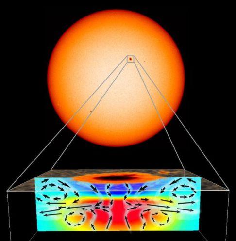 Bajo una mancha solar