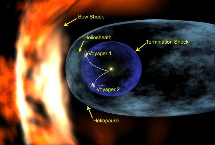 La Voyager a 90 UA