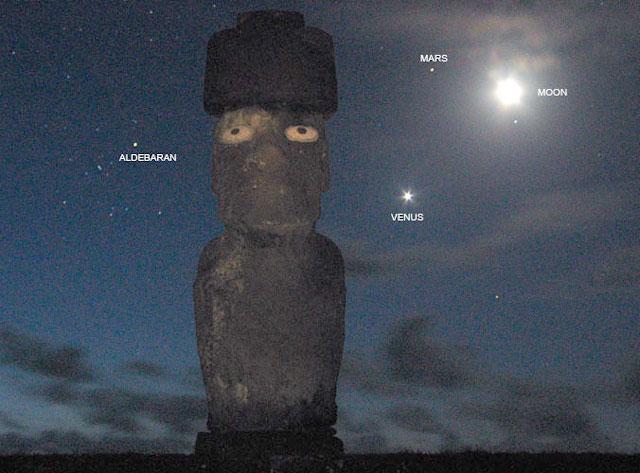 Planetas sobre la Isla de Pascua