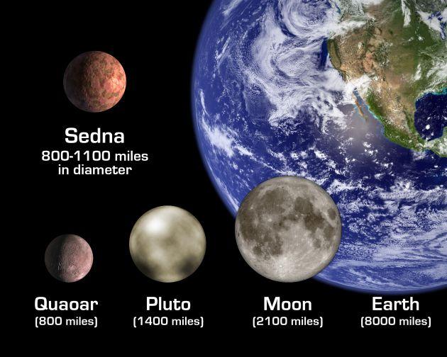 El panorama de Sedna