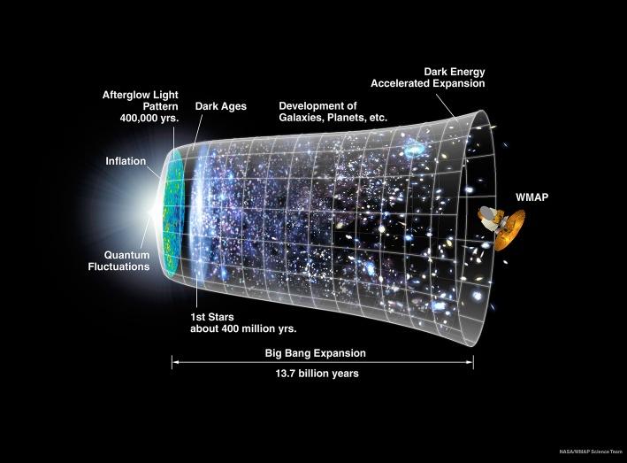 Inflar el Universo