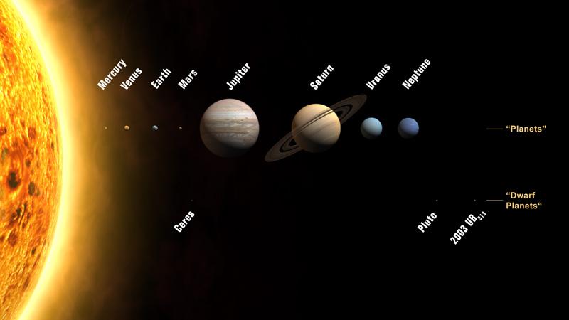 Ocho planetas y nuevas definiciones para el sistema solar