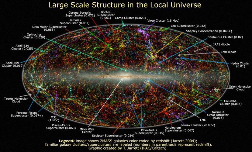 El Universo cercano