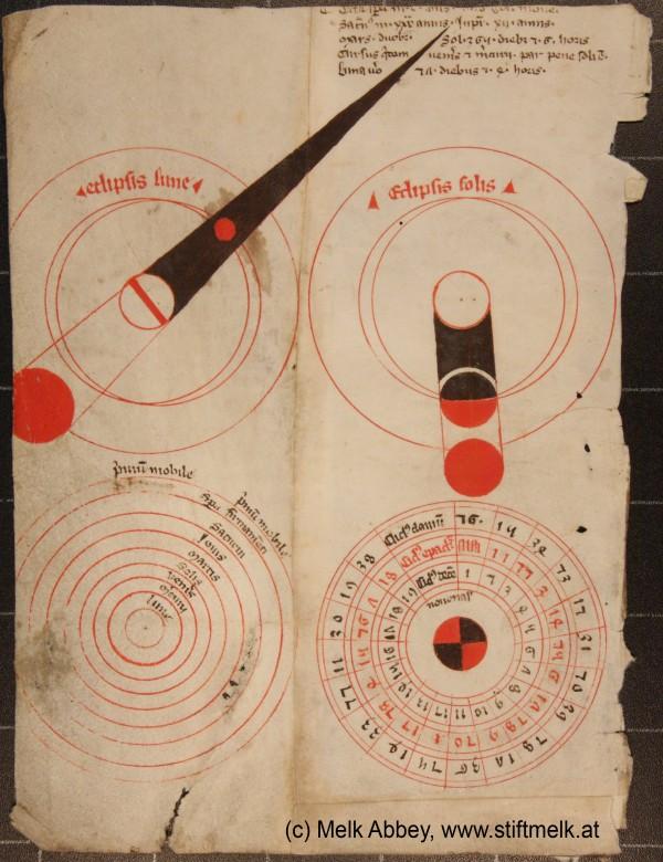Astronomía medieval desde la abadía de Melk