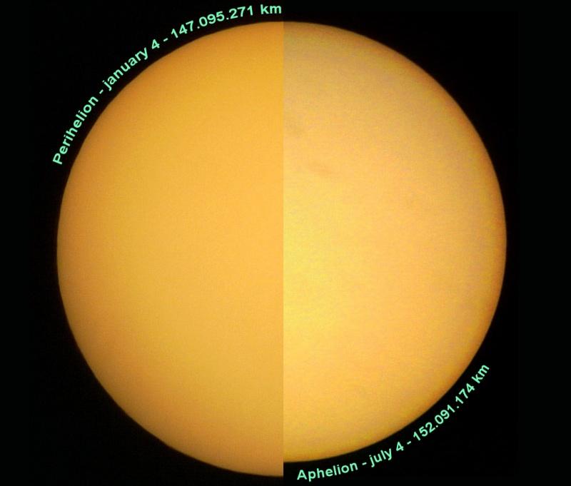 Perihelio y afelio