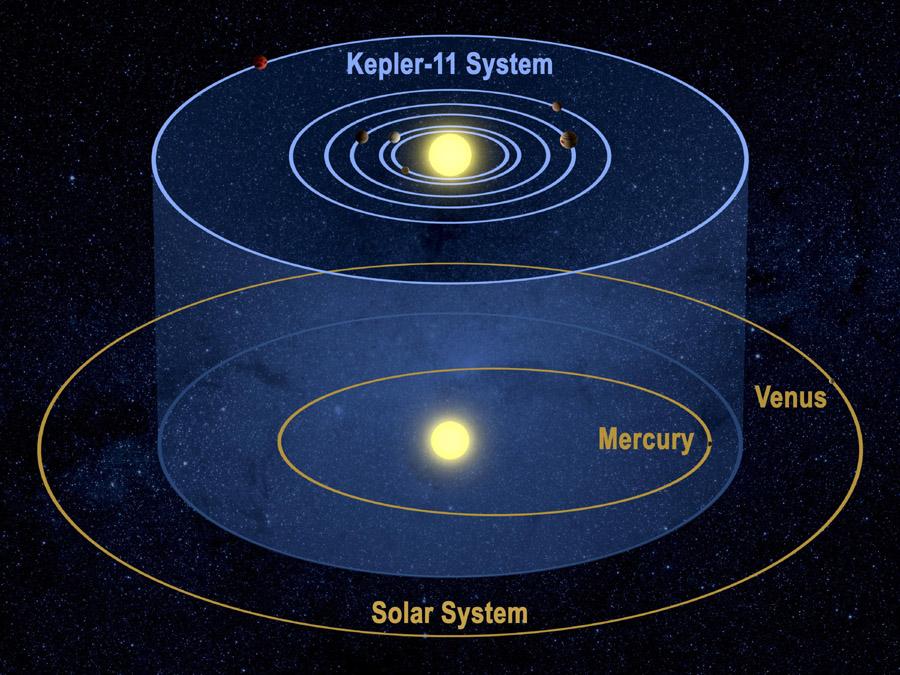 Ảnh: Sáu hành tinh xung quanh ngôi sao Kepler-11