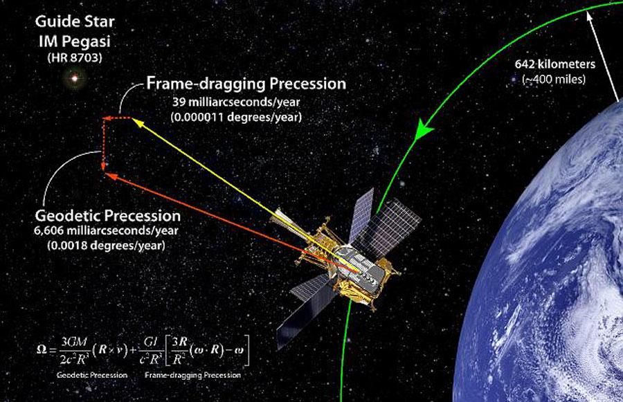 Gravity Probe B confirma la existencia de gravitomagnetismo