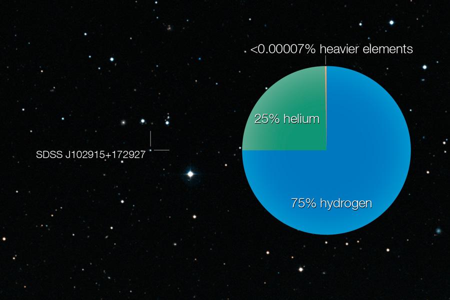 SDSS J102915+172927: Una estrella que no debería existir