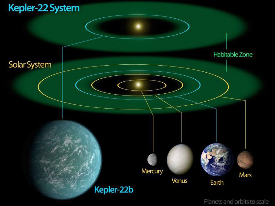 Kepler 22b: casi una Tierra que orbita un casi Sol