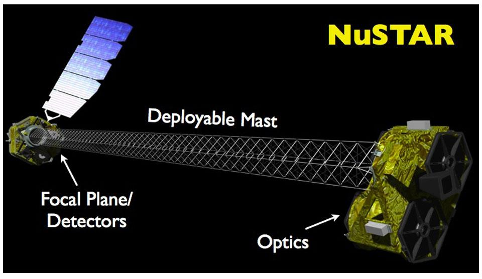 Lanzado el telescopio de rayos X NUST