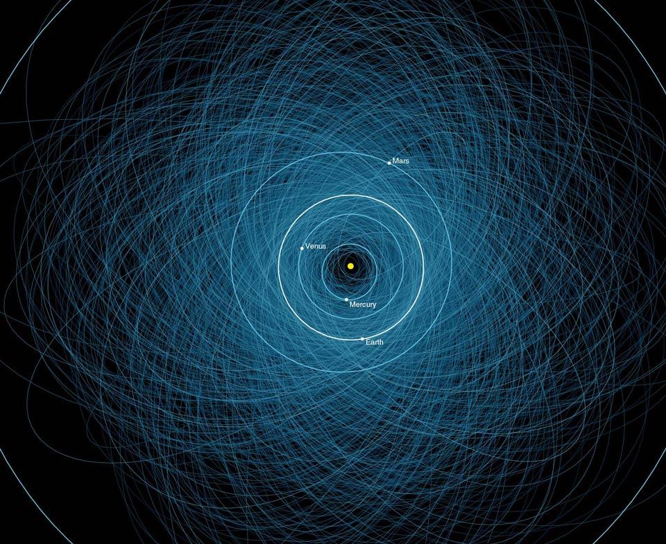 Las órbitas de los asteroides potencialmente peligrosos
