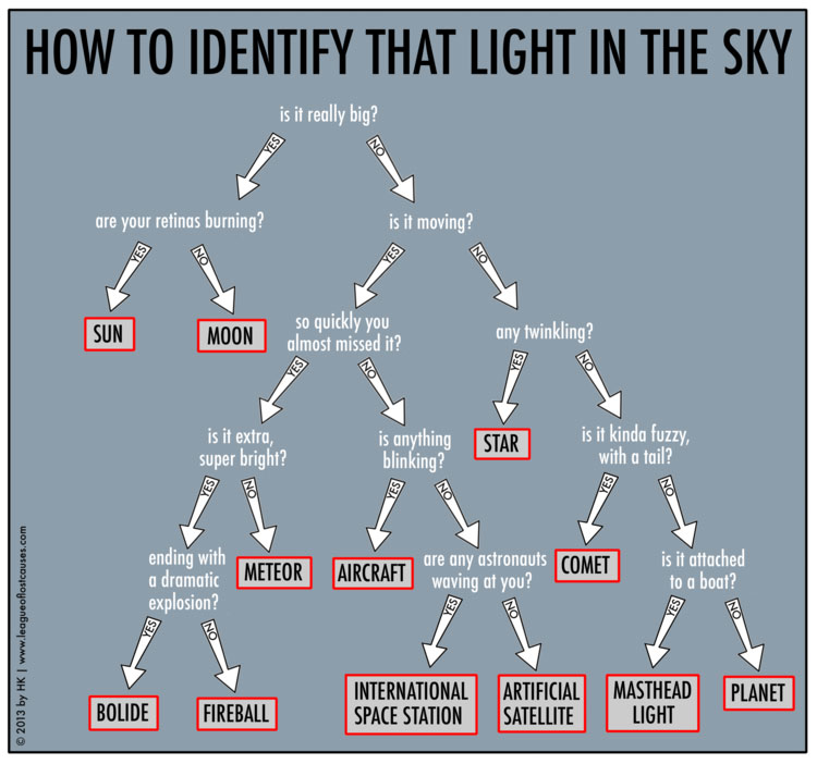 2014 June 9 - How to Identify that Light in the Sky