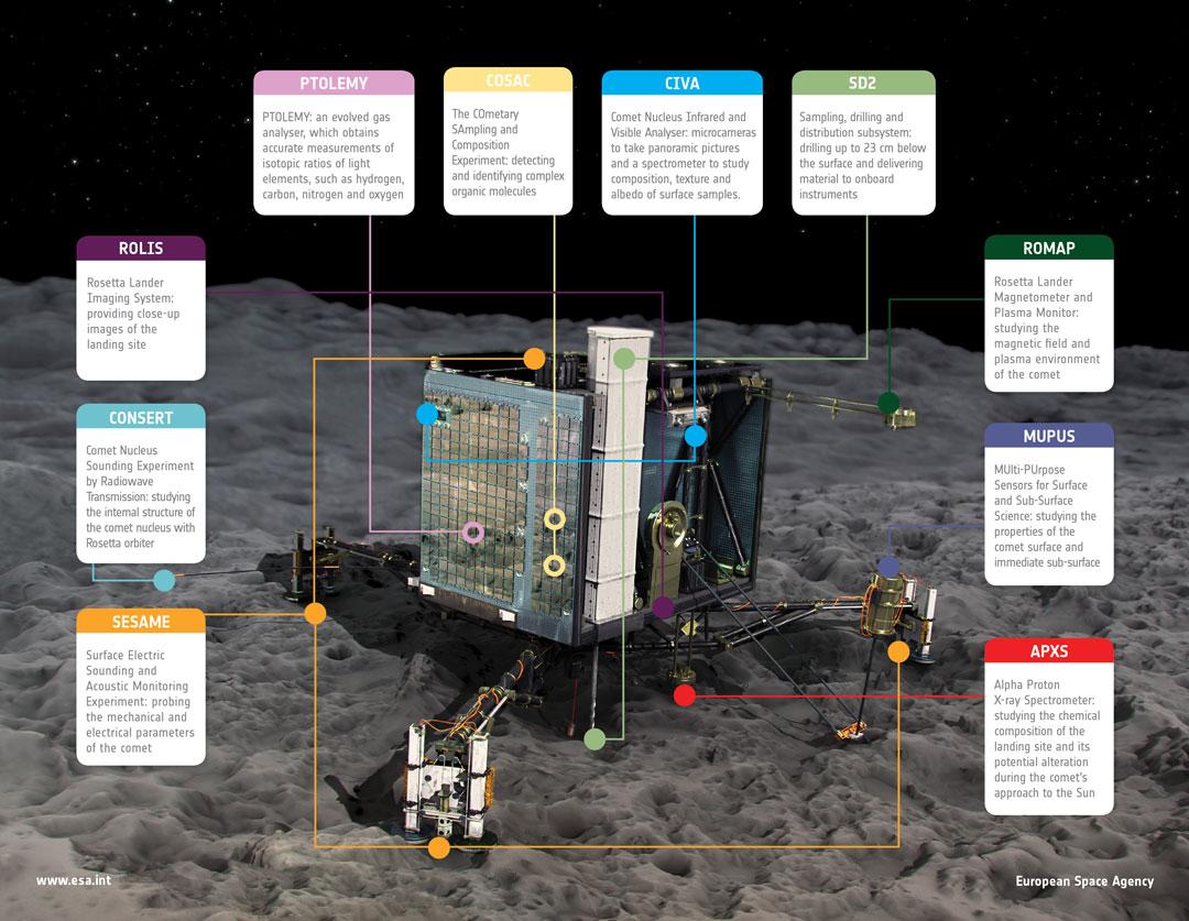El Philae intenta aterrizar en el núcleo del cometa