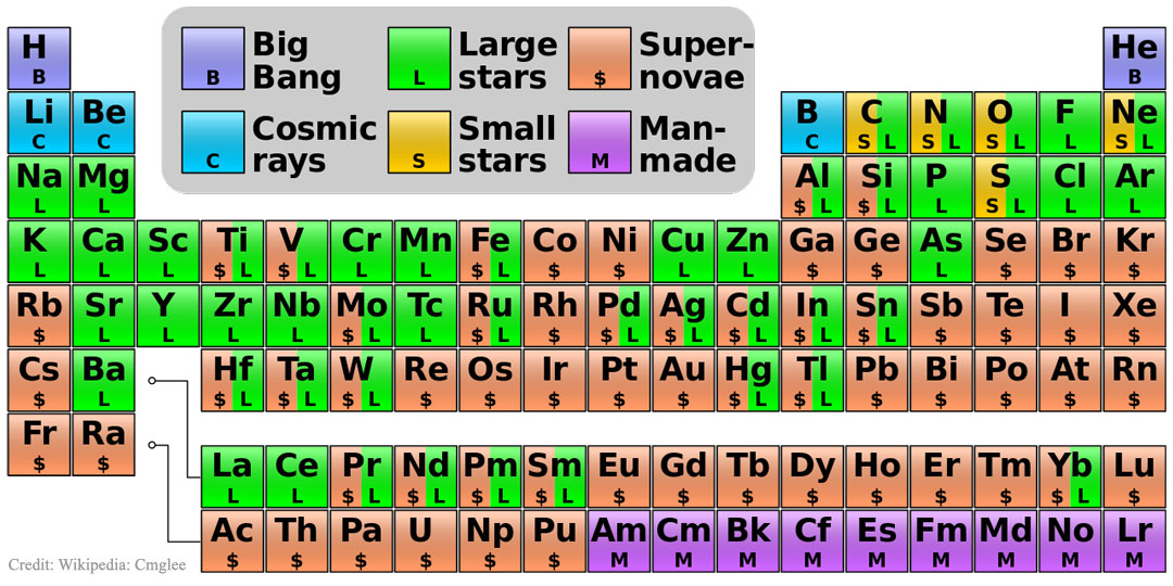 Apod 2016 January 25 Where Your Elements Came From