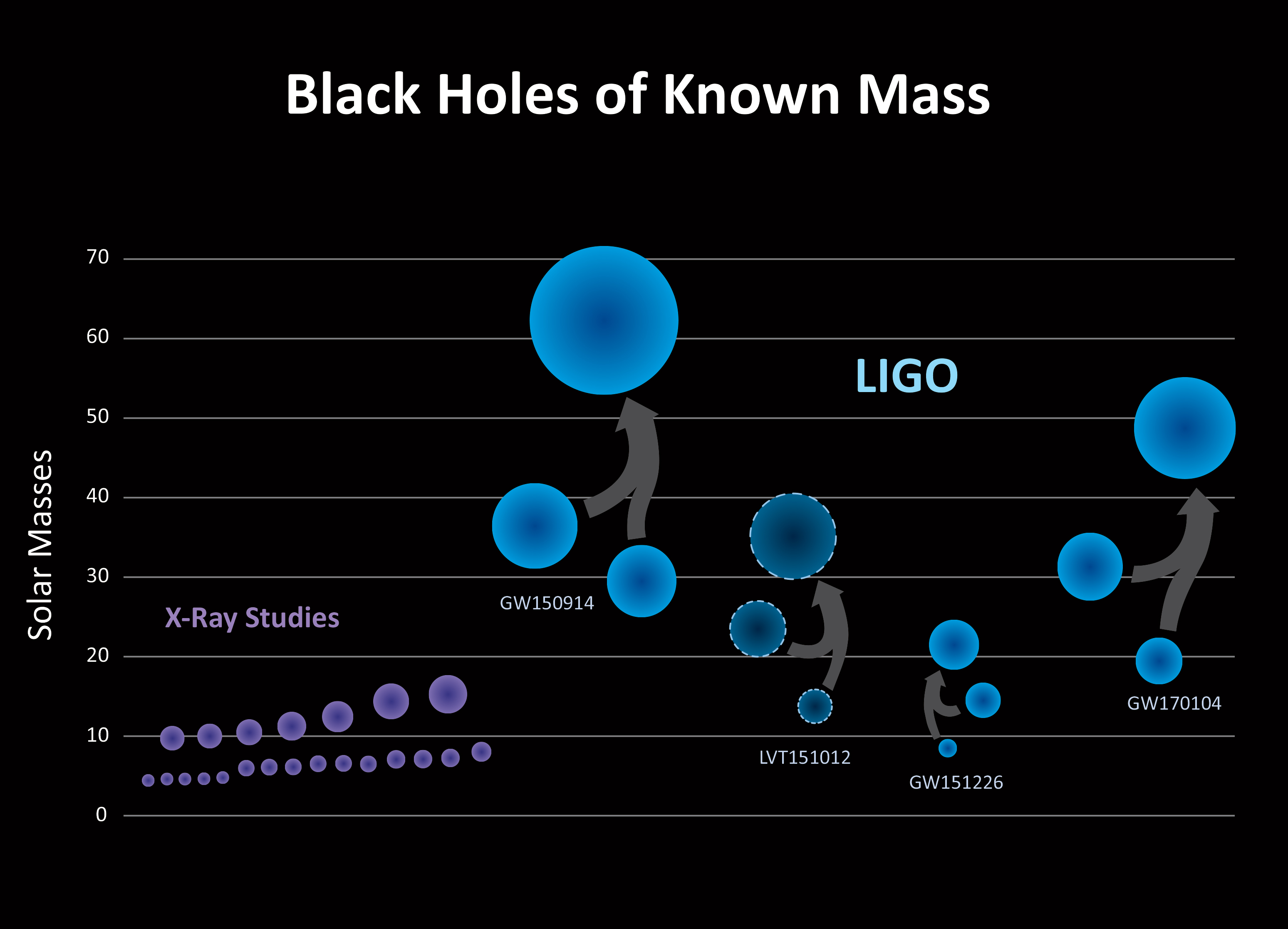 Apod 2017 june 2 black holes of known mass see explanation clicking on the picture will download the highest resolution version available black holes pooptronica Image collections