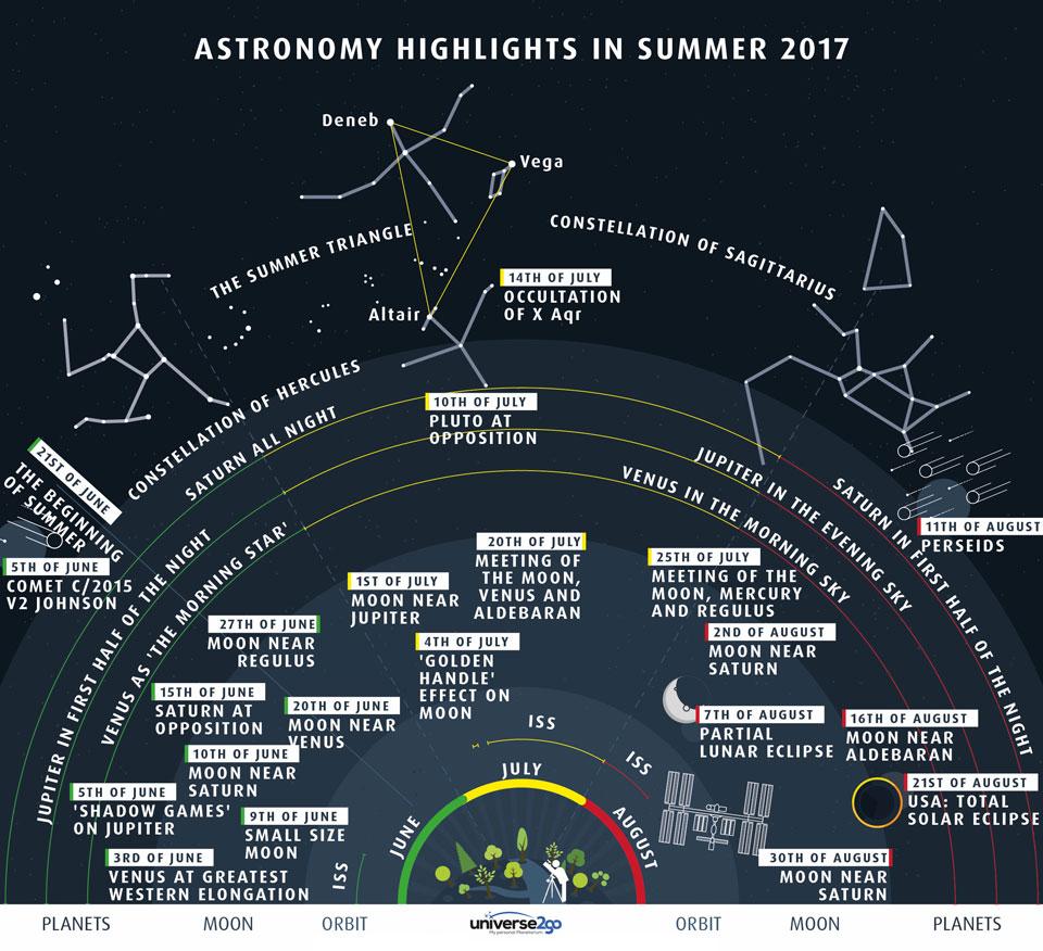 029 - JUNI - 2017. Summer2017Sky_universe2go_960