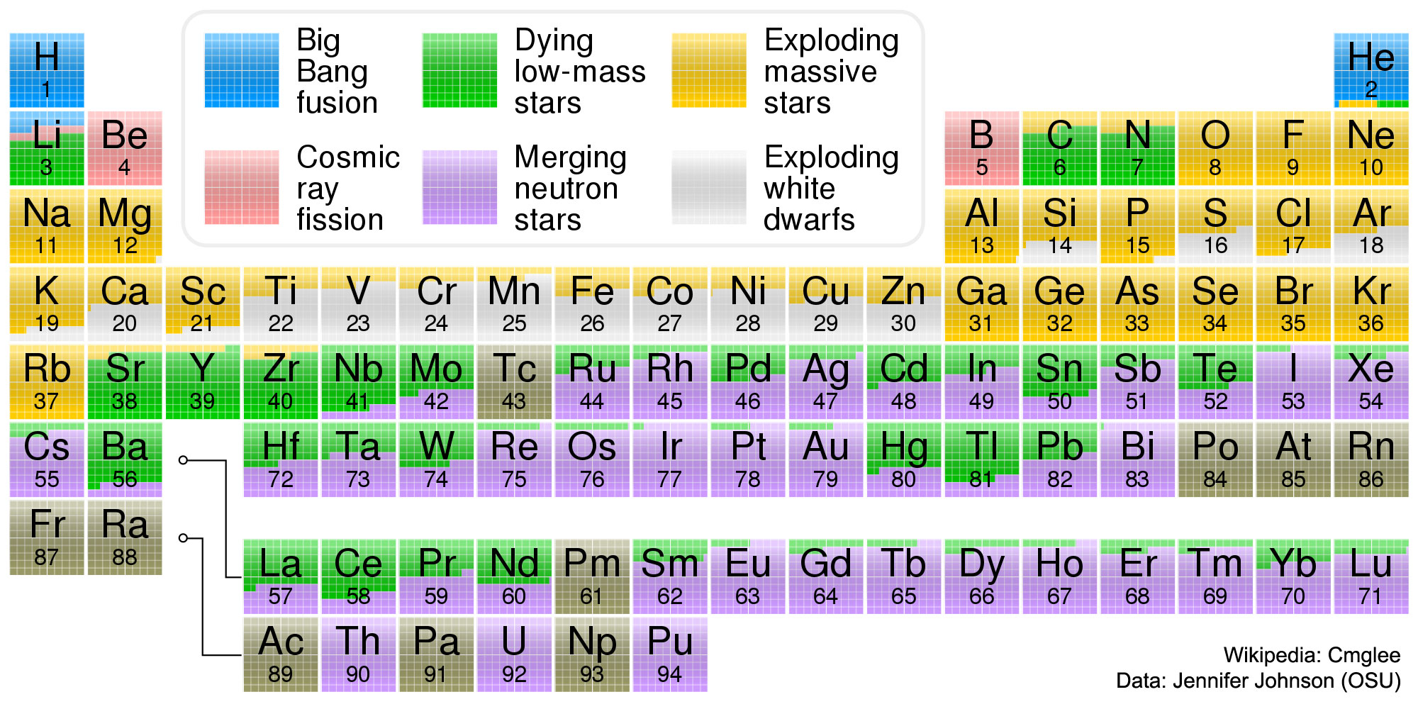 Apod 2017 october 24 where your elements came from see explanation clicking on the picture will download the highest resolution version available urtaz Choice Image