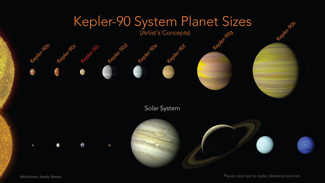 The Kepler 90 Planetary System