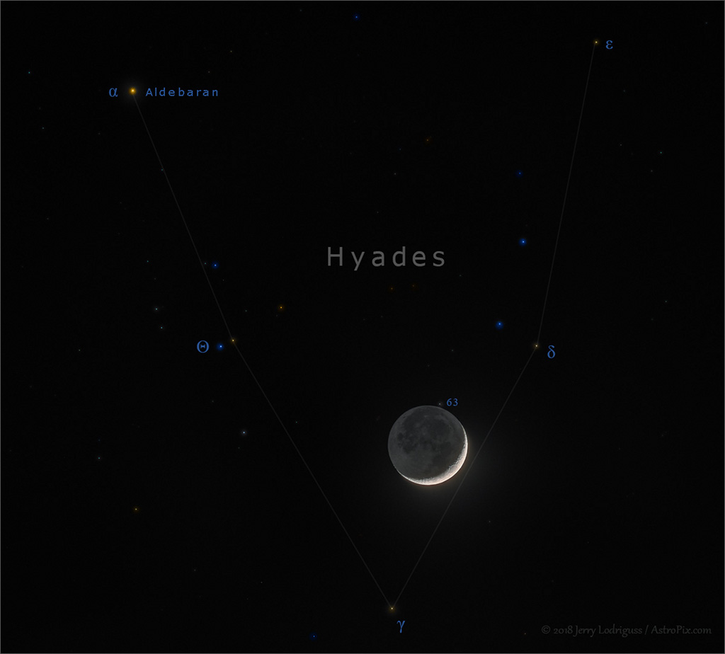 Moon in the Hyades