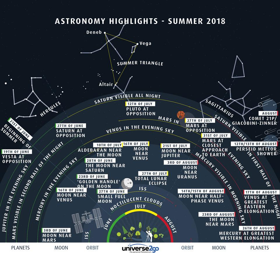 Aspectos destacados del cielo de verano