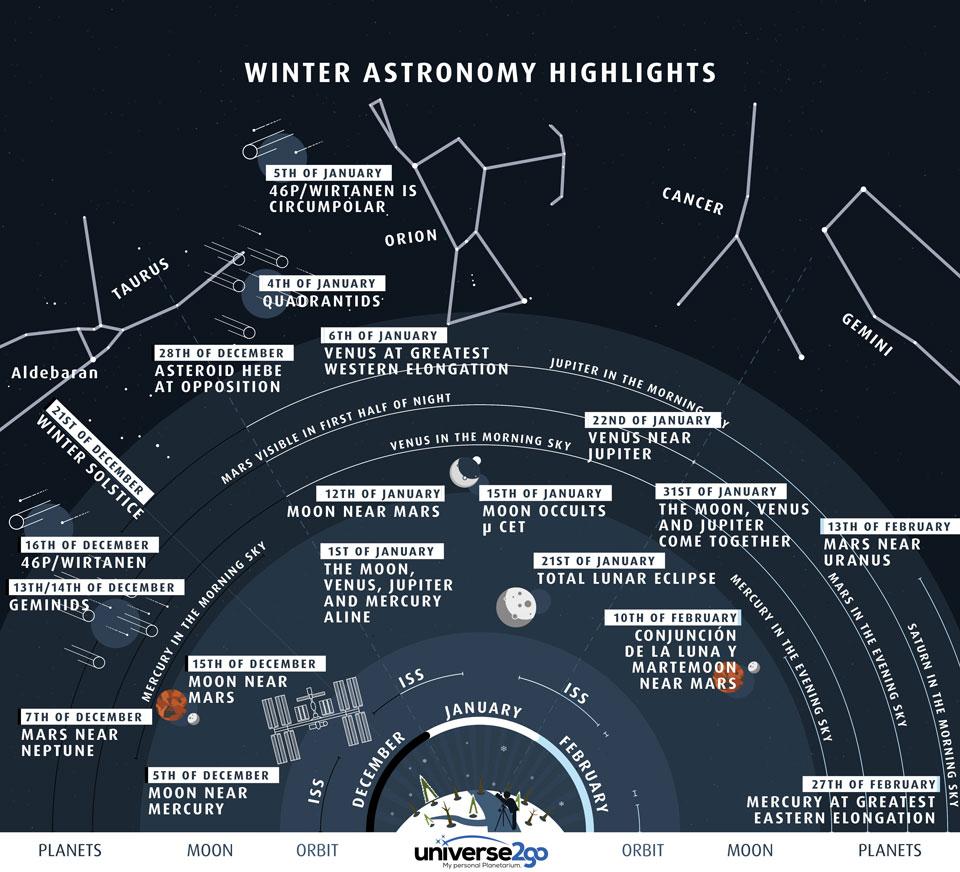 Puntos destacados del cielo de invierno del norte