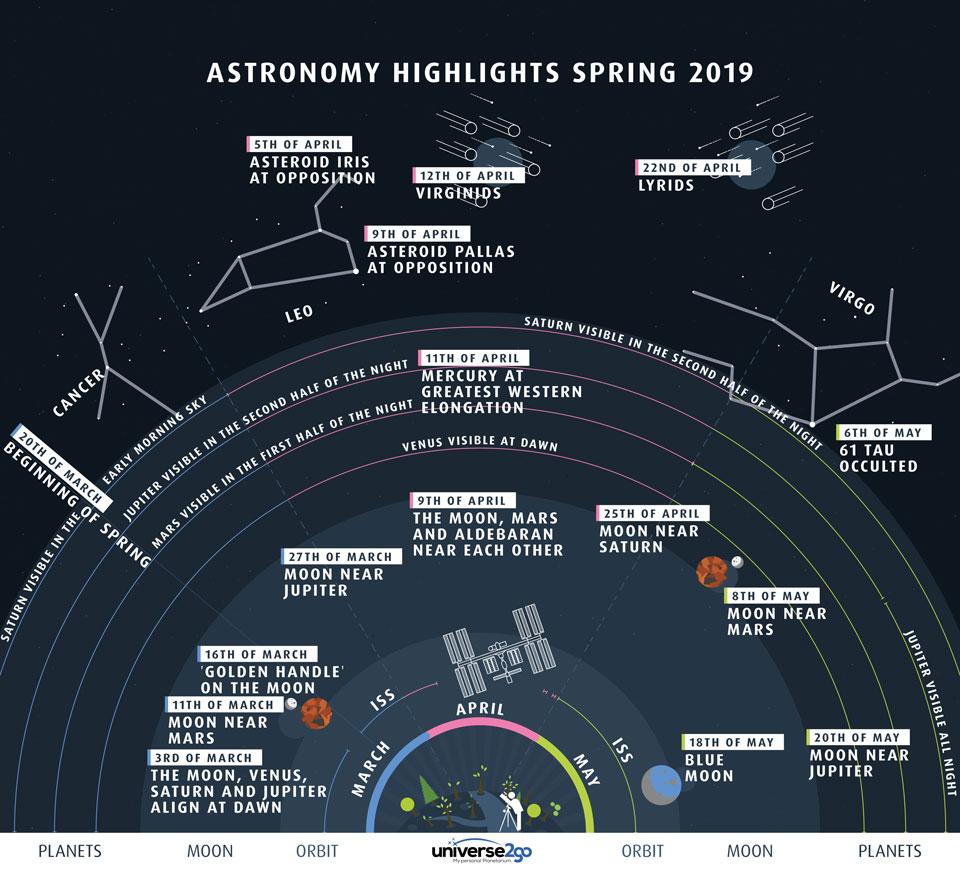Puntos destacados del cielo en la primavera del norte