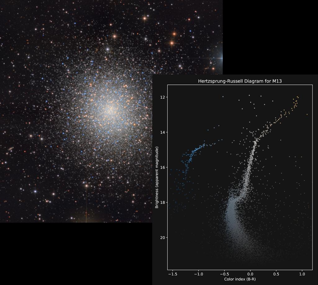 Los colores y magnitudes de M13
