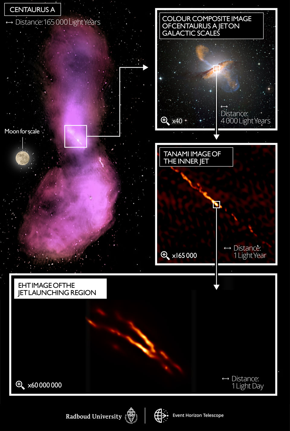 EHT Resolves Central Jet from Black Hole in Cen A