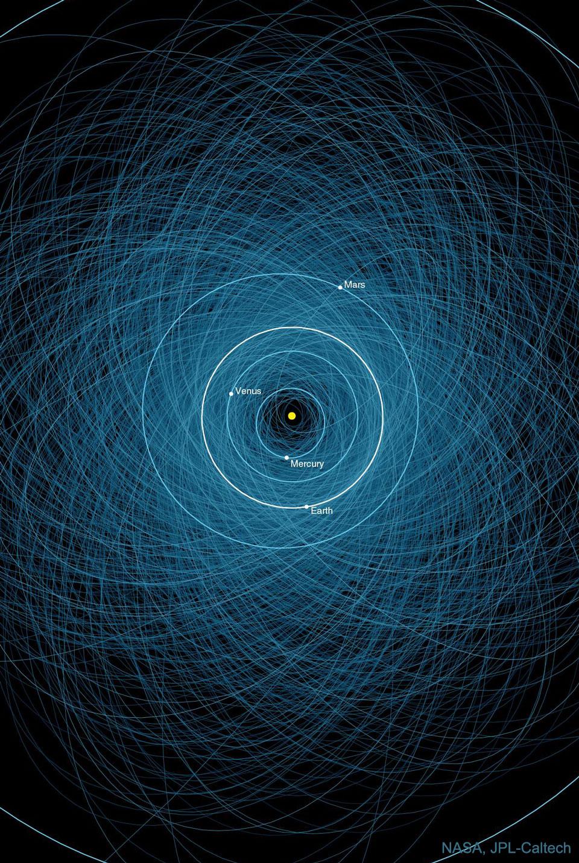 每日星空:潜在危险小行星的轨道