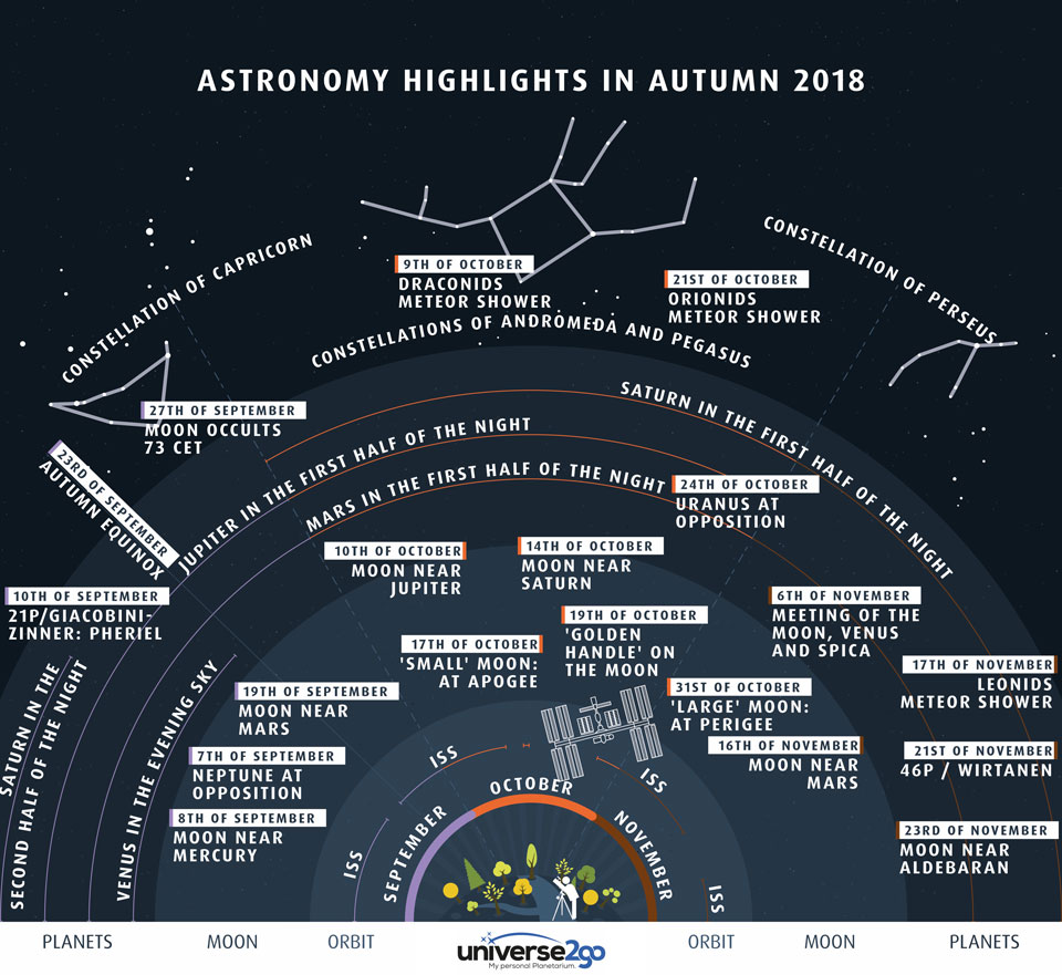 Highlights of the North Autumn Sky  -  Highlights of the North Autumn Sky